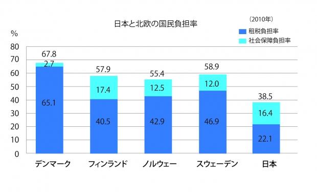 国民負担率比較