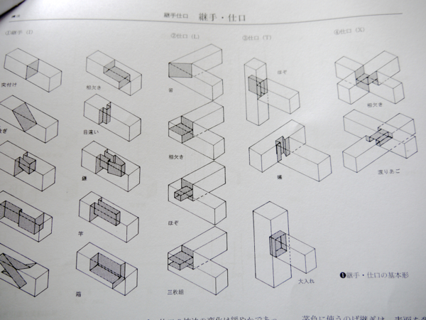 継手は部材を長手方向に繋ぐ接合。仕口はそれ以外のL形、T形、X形、その他の接合というのが、一般的な区別とのこと。