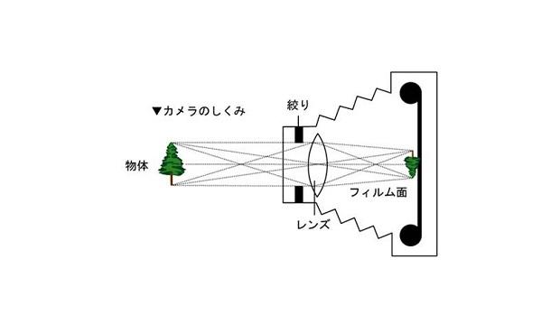 Via:jcii-cameramuseum.jp
